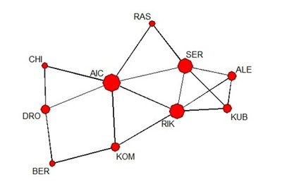 Master thesis social network analysis
